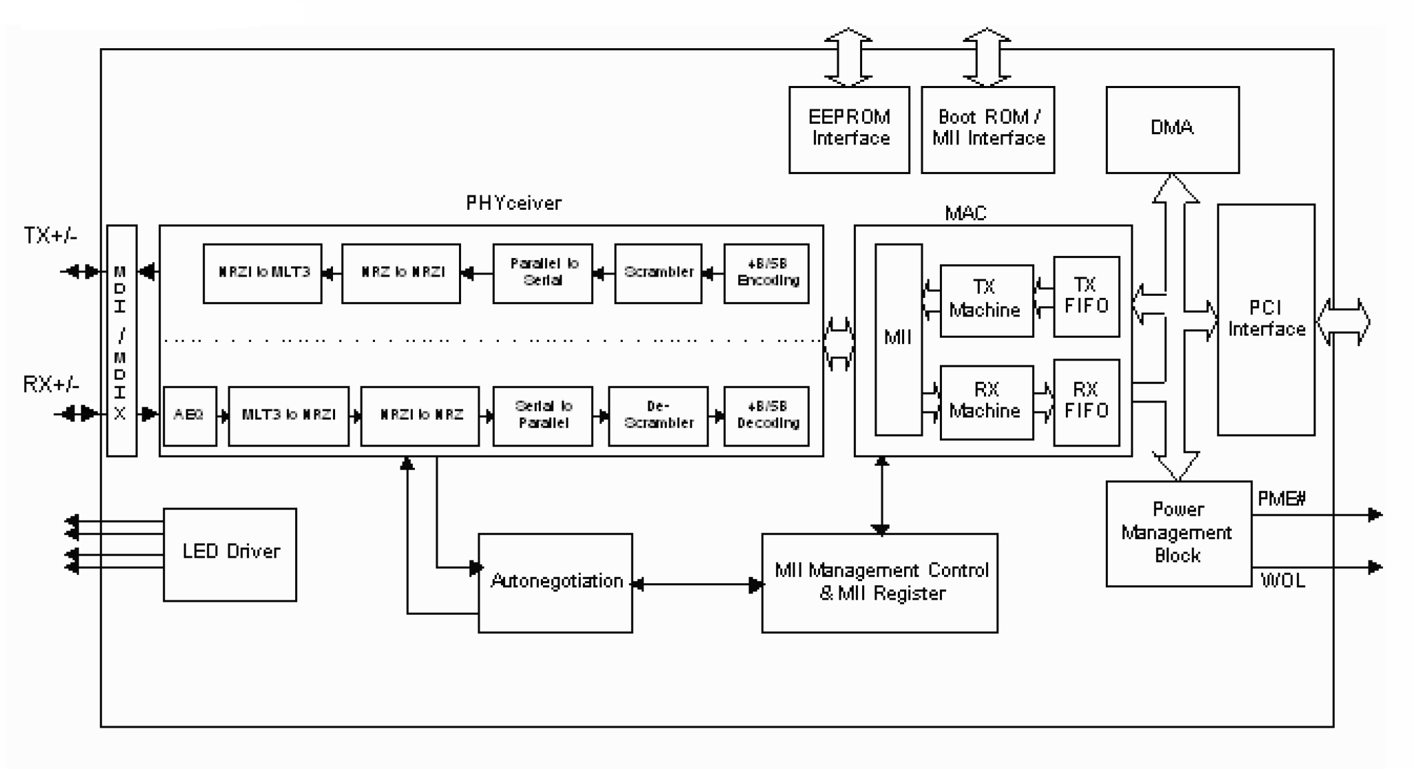 Dacom West Gmbh Smart Solutions For You Davicom Mac Phy Pal Decoder Block Diagram Dm9102d