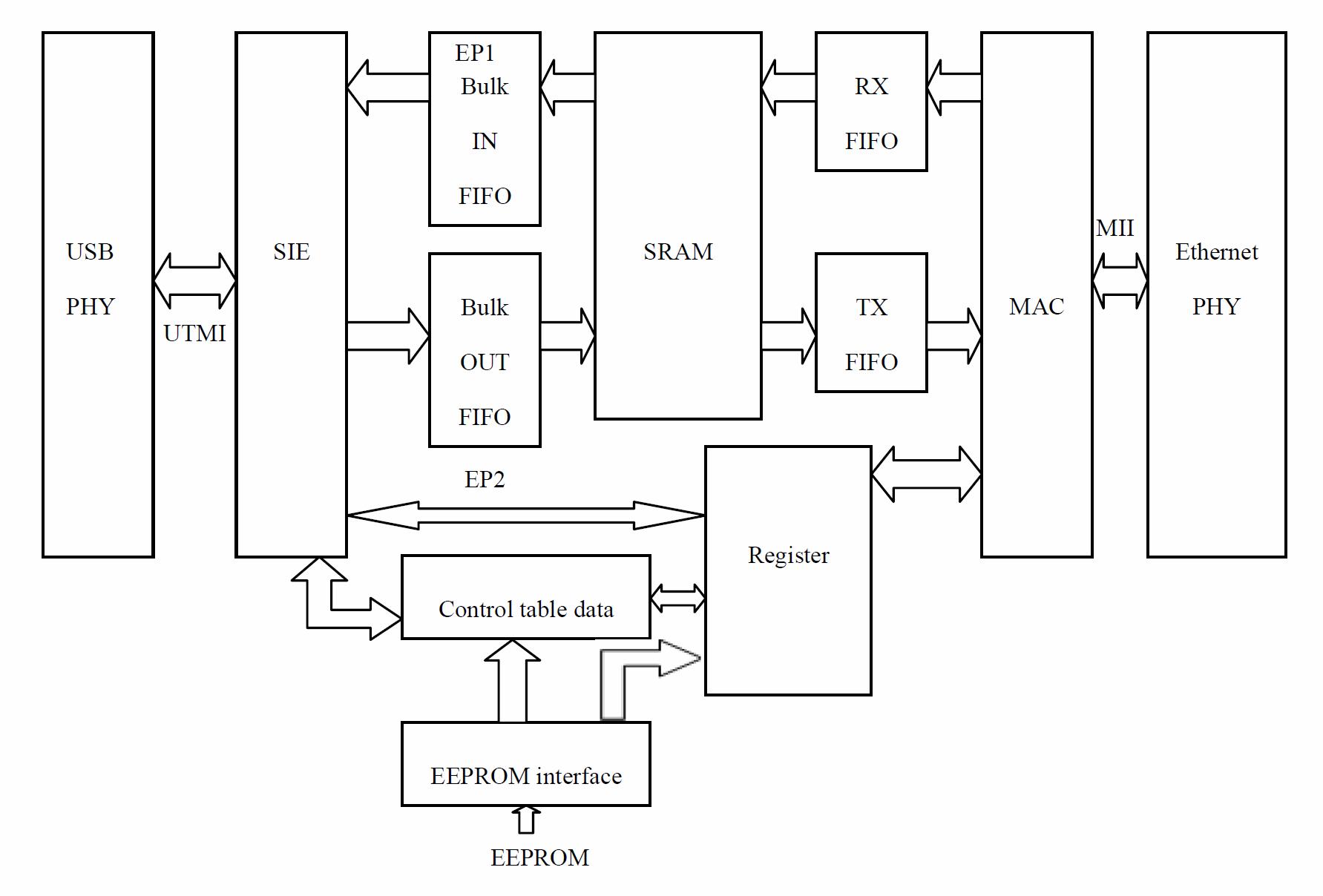 Davicom DM9620 LAN Drivers Mac
